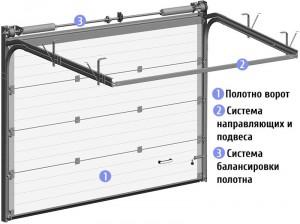 конструкция гаражных ворот